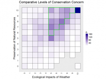 Heatmap of paired response count for conservation concerns. Data above diagonal show opportunity to increase concern for weather risk.